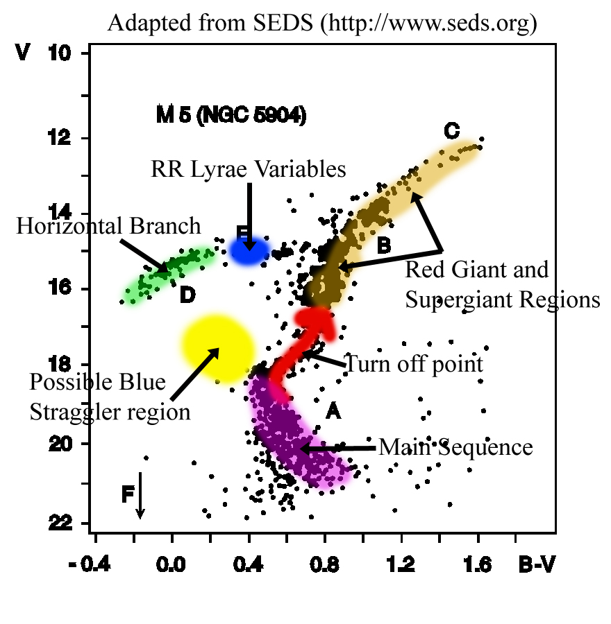 Hertzsprung russell diagrams click here for annotated ccuart Gallery