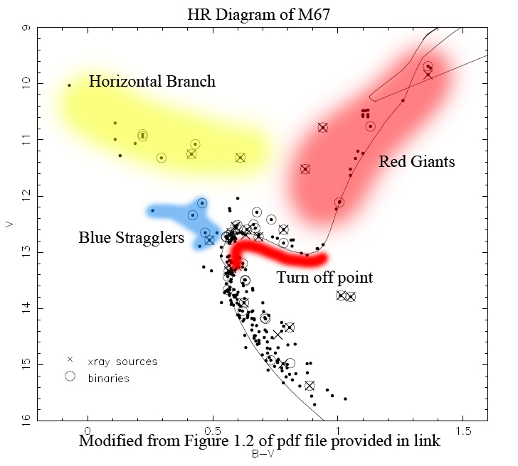 M67 please click here for an hr diagram showing the turn off point of stars contained within m67 adapted from the following source available in pdf format ccuart Images
